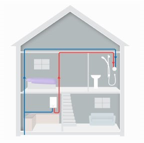 Combination Boiler Water System